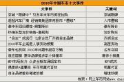 中国2010社会热点大事记